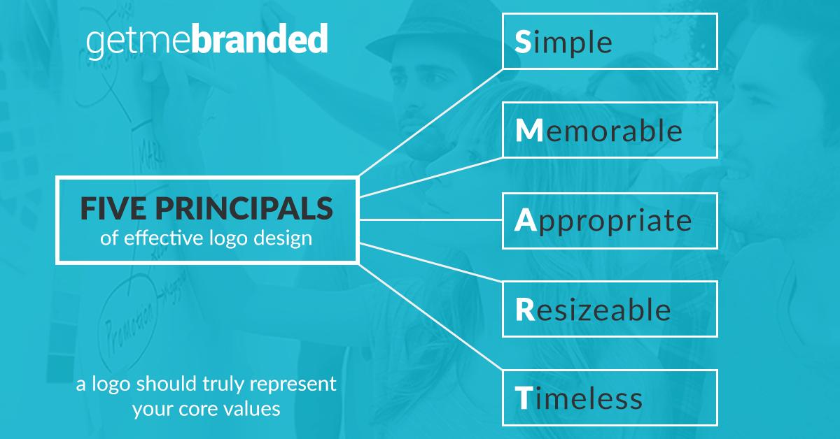 Brand Design Harrogate - 5 Reasons